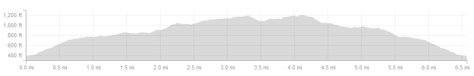 Counterclockwise elevation profile. Read this from right to left for the (better) clockwise version.